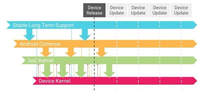 传统的Android系统Linux内核升级流程,需要经由重重环节,非常麻烦