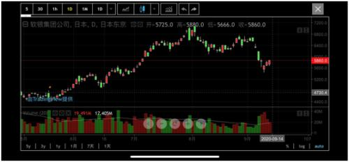 五巨头蒸发24000亿 软银也怕了?要调整科技股投资策略