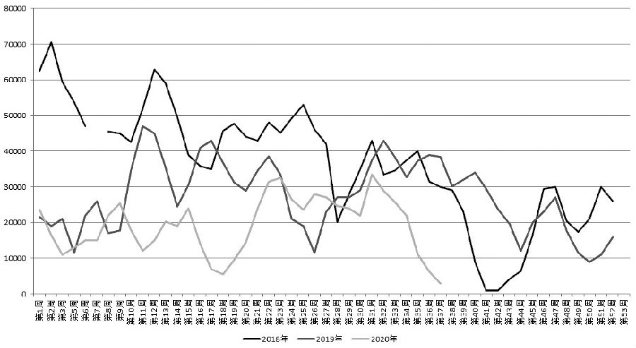 图为近三年来沿海地区油厂菜粕库存走势(单位:吨)