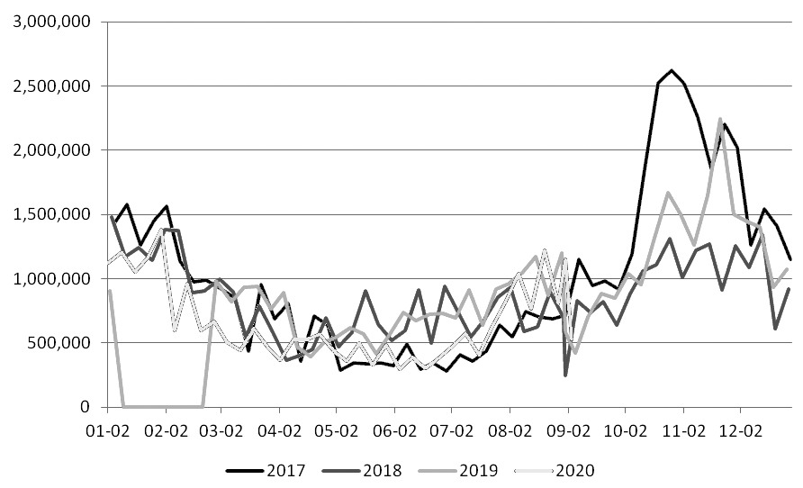 图为近四年来美豆周度出口量(单位:吨)