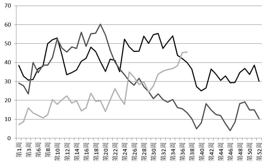 图为近三年来两广、福建地区油厂菜籽库存走势 (单位:万吨)