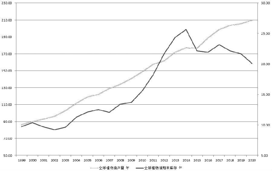 图为历年来全球植物油产量和库存(单位:百万吨)