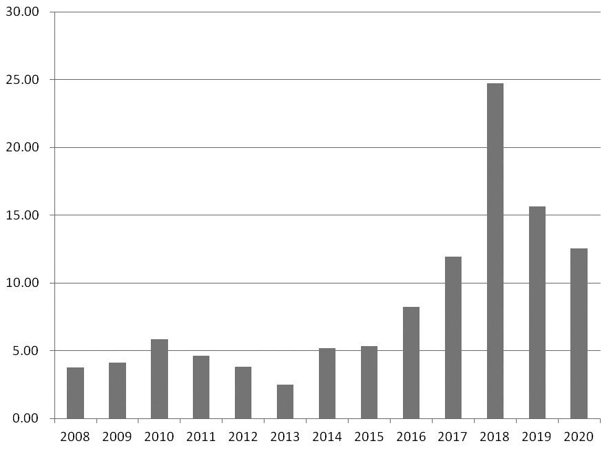 图为历年美国大豆期末库存(单位:百万吨)