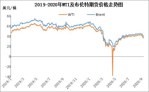 多消息抗衡 油价料僵持运行