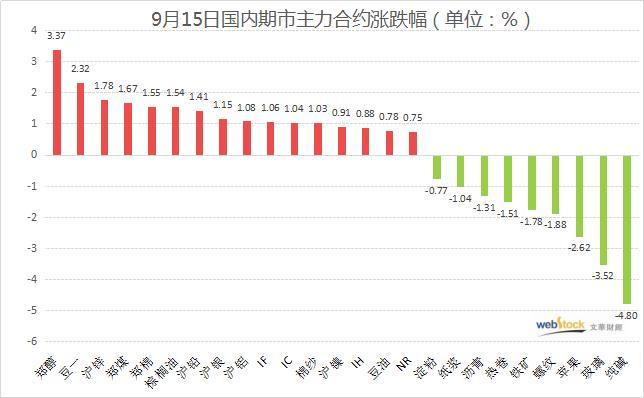 国内商品两极分化 一大品种跌停 一大品种久违飙升