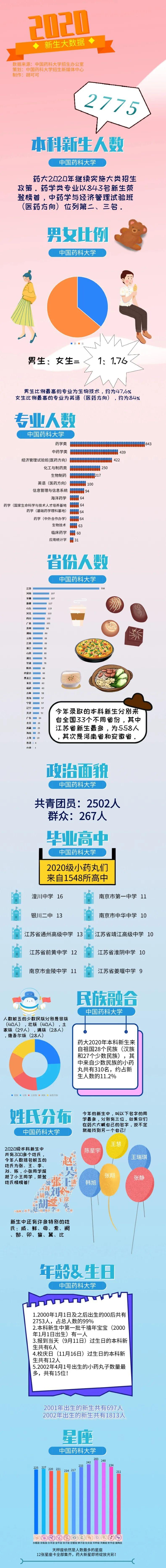 中國藥科大學2020級本科新生大數據揭秘,你想了解的都在這里!圖片