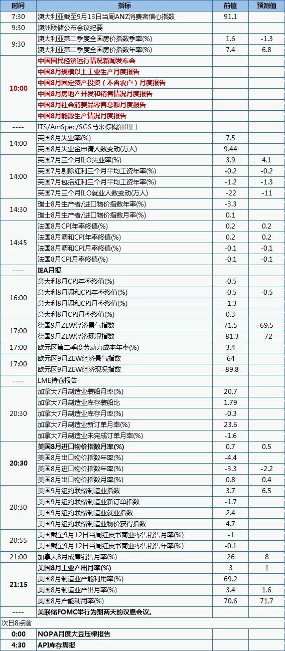 中国将发布规模以上工业生产数据 经济数据发布时间表