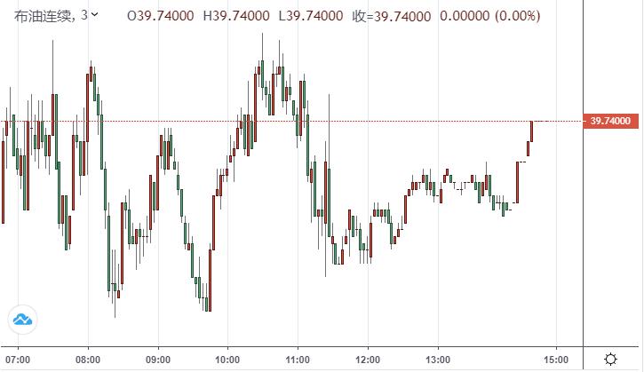 【原油收盘】欧佩克+产油国部长级会议本周来袭 油价周一小幅收低 布油持续承压40美元关口