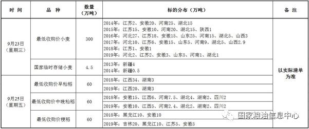 9月23、25日国家政策性粮食竞价销售交易公告