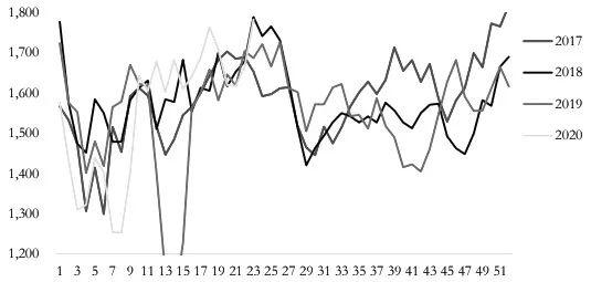 图为澳大利亚铁矿发货量(5 周移动平均,万吨)