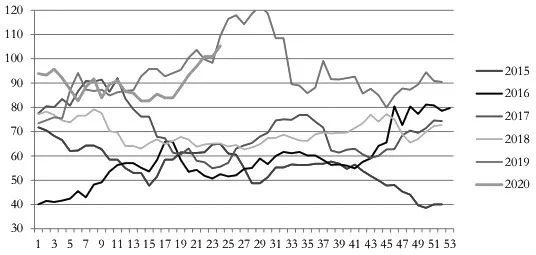 图为铁矿62%普氏指数季节性价格走势( 单位:美元/吨)