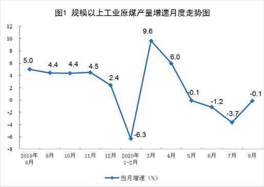 统计局:中国8月生产原煤3.3亿吨,同比下降0.1%