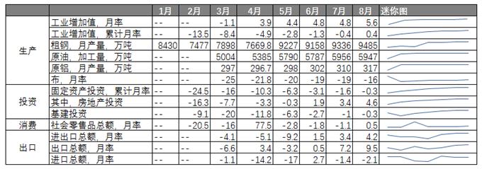 多项数据创新高、房地产消费向好...8月份国民经济运行数据出炉,释放哪些积极信号?