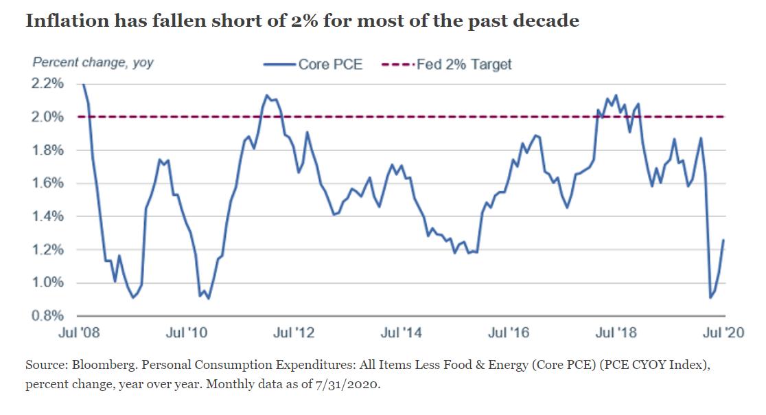 (美国的通胀正在2%的现在的程度以下)