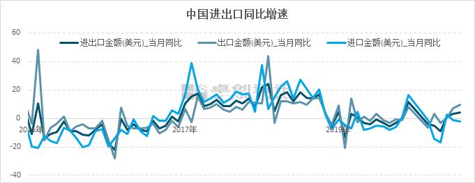 图5 中国进出口同比增速