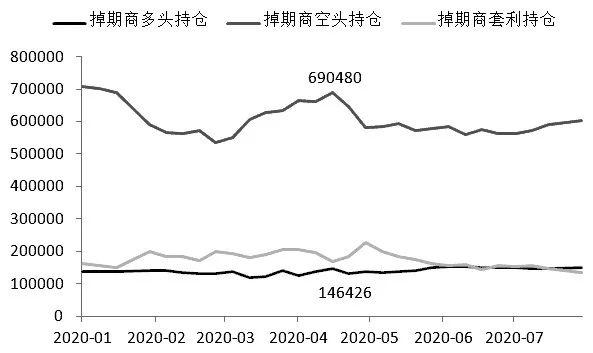 图为掉期交易商WTI原油期货合约多头和空头持仓对比(单位:手)