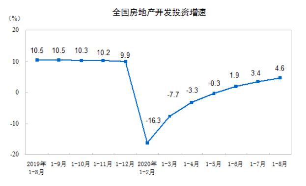 房地产投资多指标增速连续6个月反弹 释放什么信号?