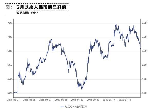 人民币升值道路不平坦 能否利好支撑股市?
