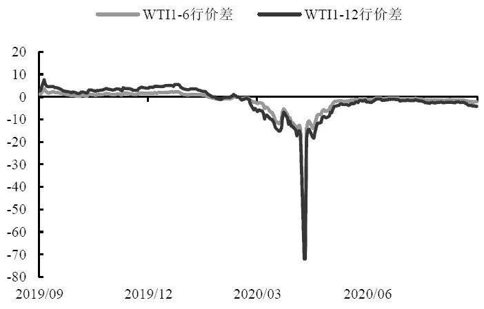 图为WTI远月跨期价差(单位:美元/桶)