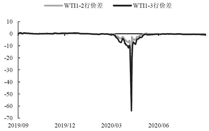 图为WTI近月跨期价差(单位:美元/桶)