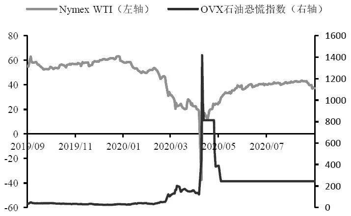图为原油价格与OVX波动率指数(单位:美元/桶)