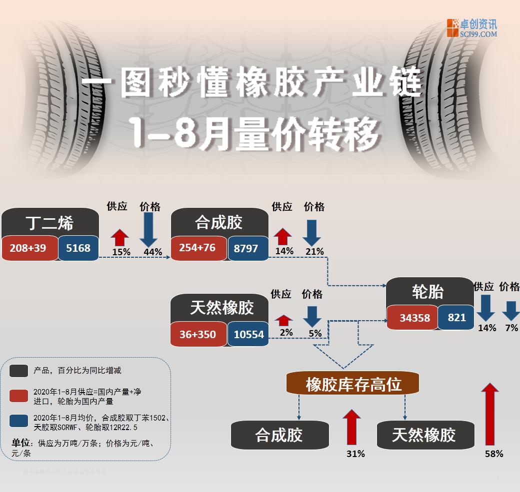 沙盘推演 3张图看懂橡胶产业市场发展趋势
