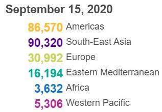世卫组织:全球新增233014例新冠肺炎确诊病例