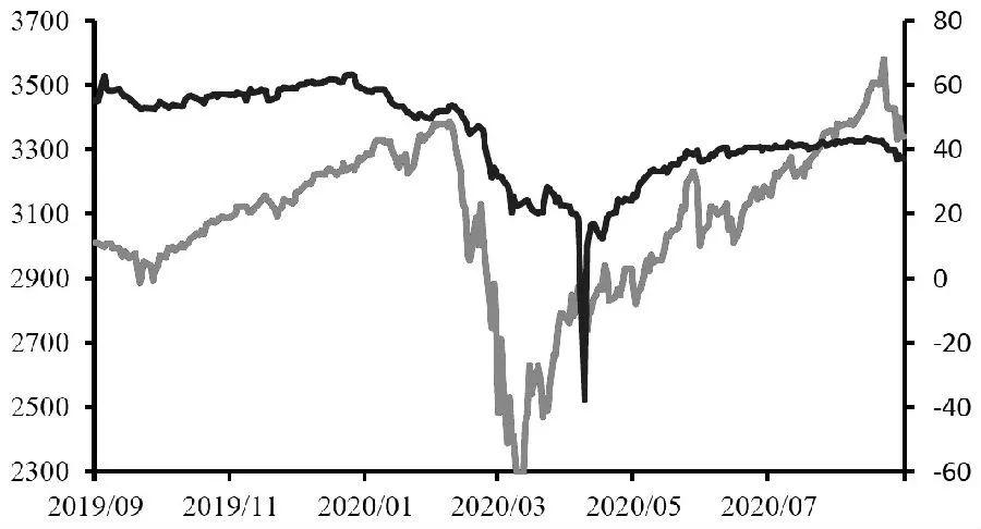 图为原油价格与标普指数(单位:美元/桶)