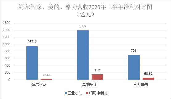 海尔智家赴港IPO:中期净利降4成 能否砸出一个新海尔?