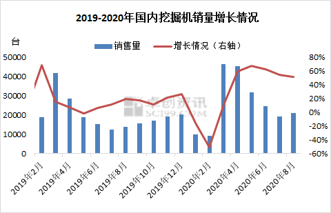 卓创观察:8月挖掘机销量同比增长逾50%,全年销量有望突破30万台