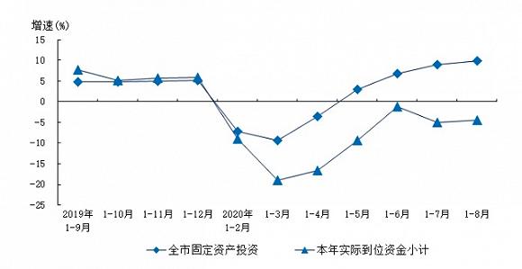 上海市统计局官网:固定资产投资同期增长