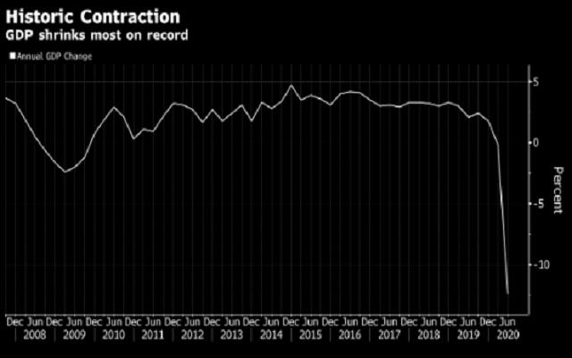 新西兰二季度GDP萎缩12.2% 为何纽元仍有望保持看涨?