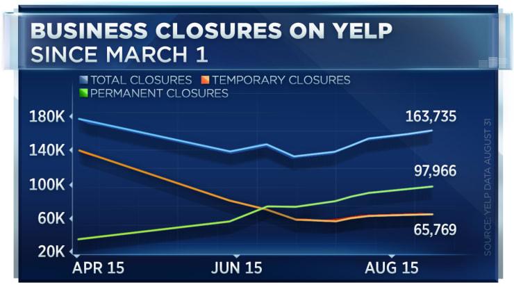 美国60%关门的企业将永久停业 经济复苏没那么容易