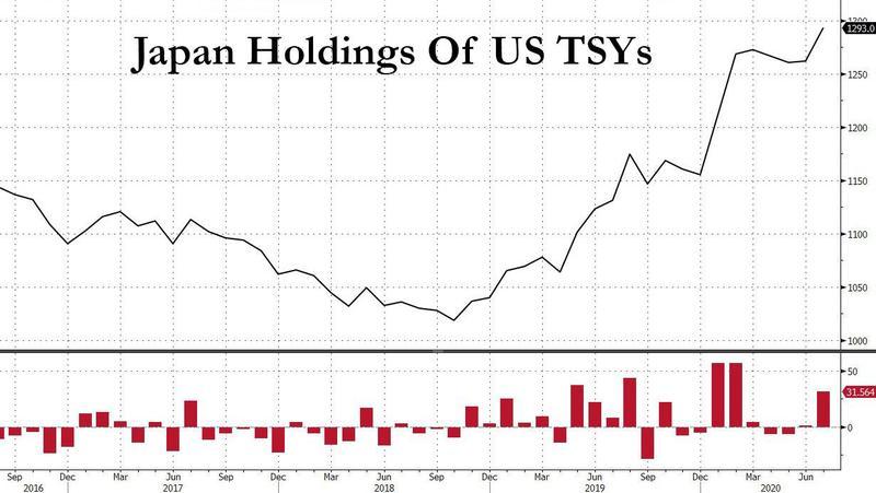 1.29万亿美元!日本正在狂买美债?持有量创历史新高