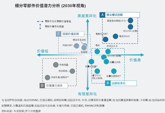 图4 | 未来零部件价值潜力分析