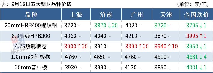铁矿石期货涨上800,钢价能否止跌反弹?