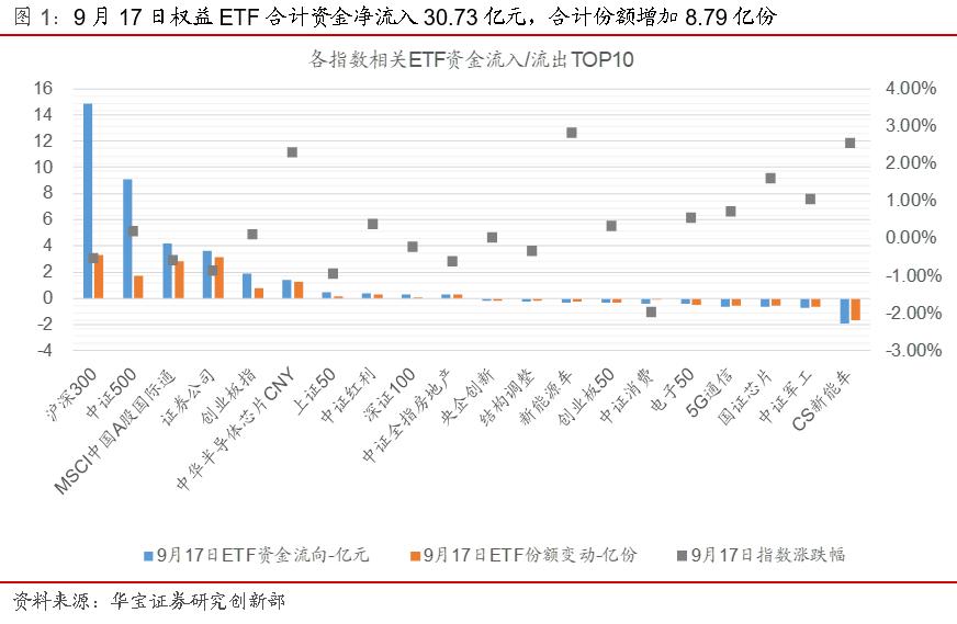 ETP日报(20200918): 券商类ETP领涨,稳健股基放量上行