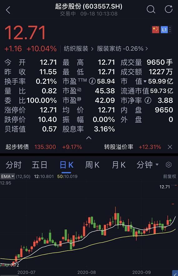 """快手网红一哥花4亿""""炒股""""?起步股份狂拉两个涨停"""