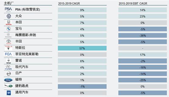 图1 | 2015-2019部分主机厂营收情况变化(来源:车百智库、罗兰贝格)