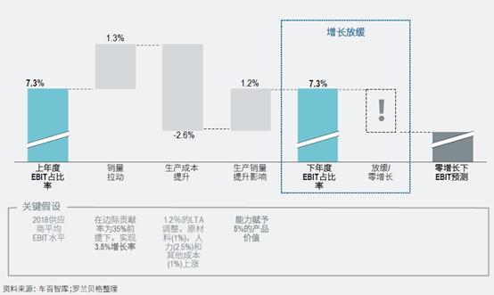 图2 | 汽车供应商未来EBIT走势分析