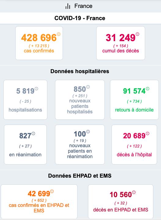 再创新高!法国新增新冠肺炎确诊病例超1.3万
