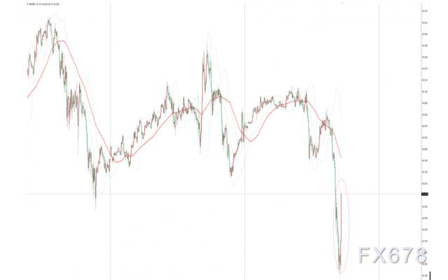 EIA原油库存降幅远超预期,美油短线自日低回升0.3美元