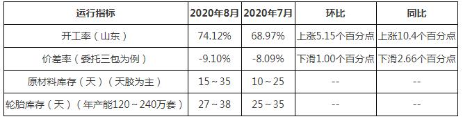 【卓创分析】:出口强劲反弹之势继续 轮胎开工顺势偏高位(2020年8月)