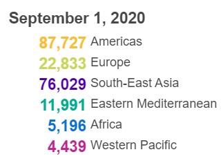【蜗牛棋牌】世卫组织:全球新冠肺炎确诊病例新增208215例