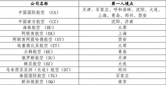 北京国际客运航班恢复直航 8国家9航班率先恢复