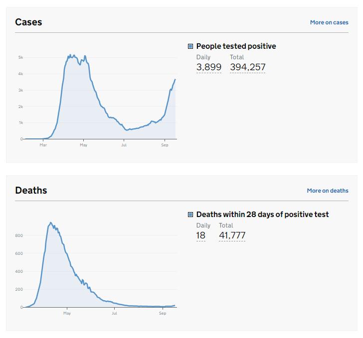 英国新增3899例新冠肺炎确诊病例 累计确诊394257例