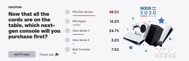 大家最想买哪款新主机?IGN做了一项调查