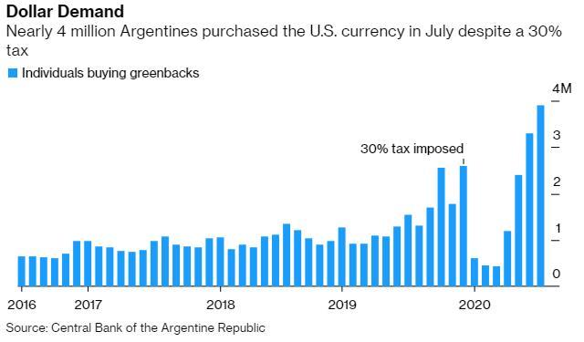 阿根廷人几乎已难从官方渠道购买美元 黑市汇率飙升