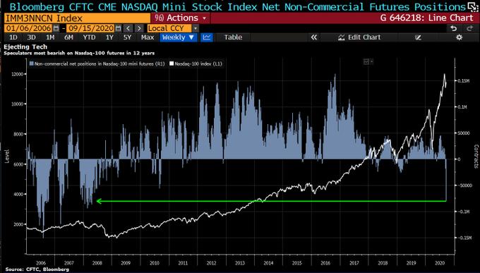 纳指或从峰值暴跌23%?业内人士预计市场动荡不会很快平息!