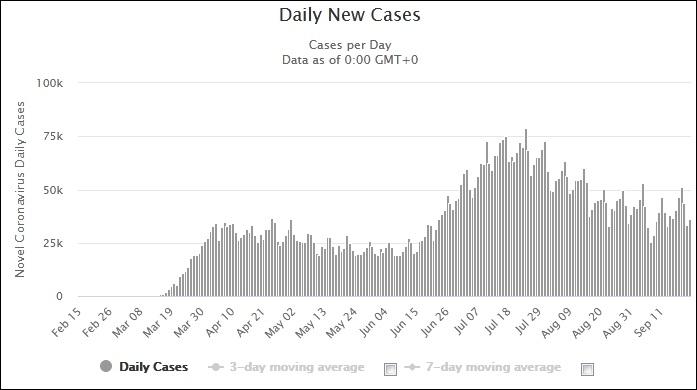 美国的每日新增病例数图表来源:Worldometers